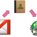 Gmailから連絡先をプリントマジックへ