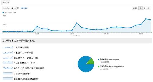 2012年3月アクセス解析