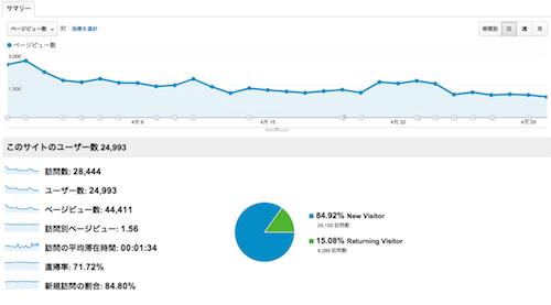 2012年4月アクセス解析