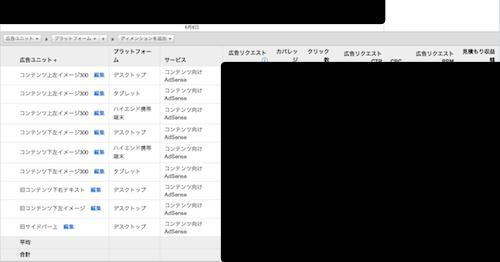 Google Adsense プラットフォーム3