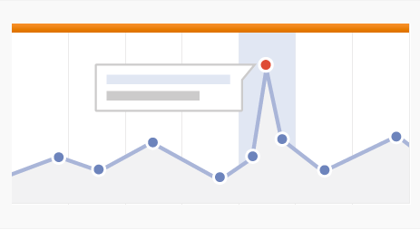 Google Analytics Annotations
