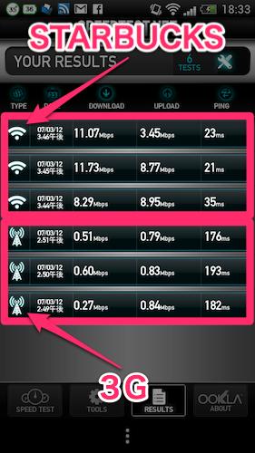 STARBUCKS Wi2 回線速度比較