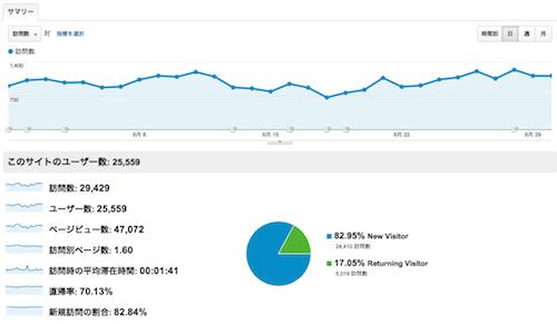 2012年6月アクセス解析
