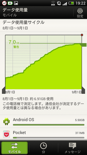 HTC J データ通信量 8月