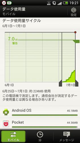 HTC J データ通信量 6月