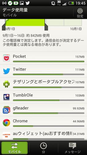 テザリング データ通信量 RSSリーダー Pocket使用後2