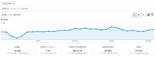 2012年9月検索流入