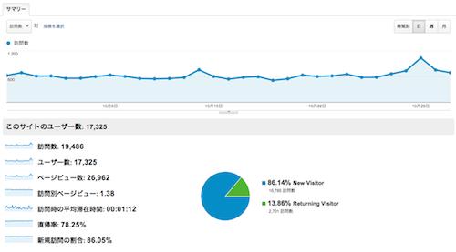 2012年10月アクセス解析
