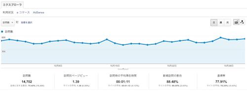2012年10月検索流入