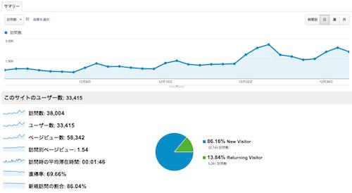 2012年12月アクセス解析