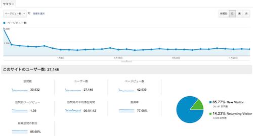 2013年1月アクセス解析