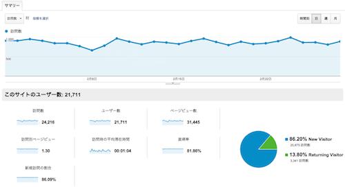 2013年2月アクセス解析