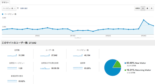 2013年3月アクセス解析